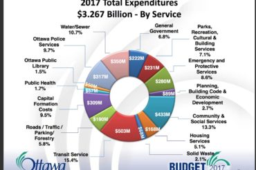 Council approves 2017 Budget